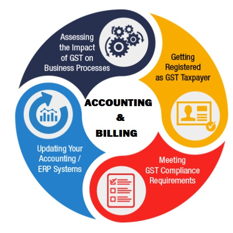 Accounting and Billing Software